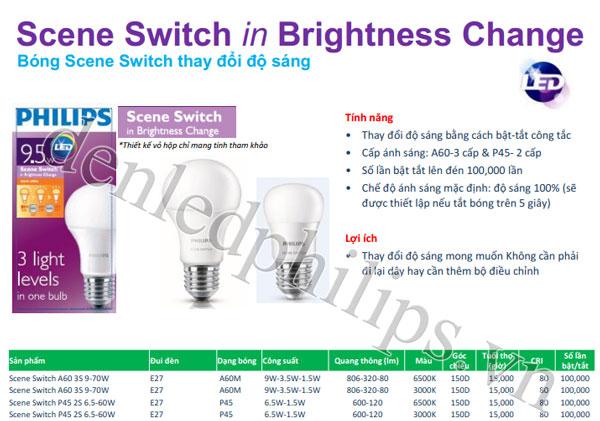 Đèn Led Philips scene switch